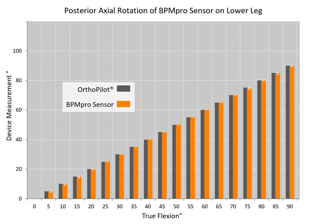 BPMpathway vs OrthoPilot